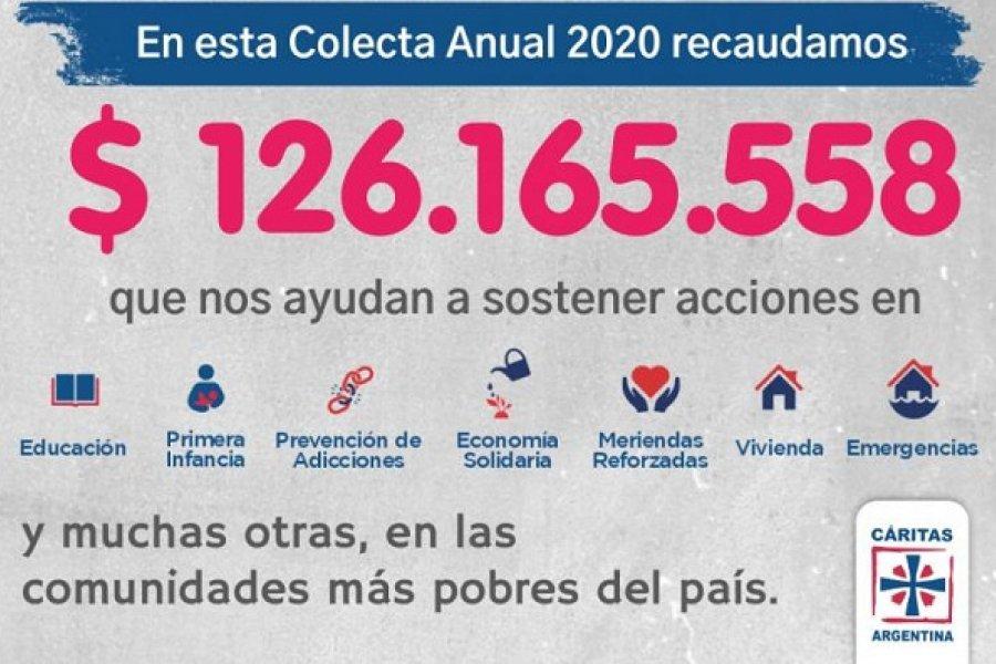 Pese a las restricciones, la Colecta Anual de Cáritas superó la recaudación de 2019