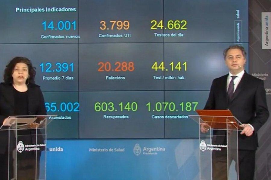 Coronavirus en Argentina: El promedio de casos asciende a 12.391 en los últimos siete días