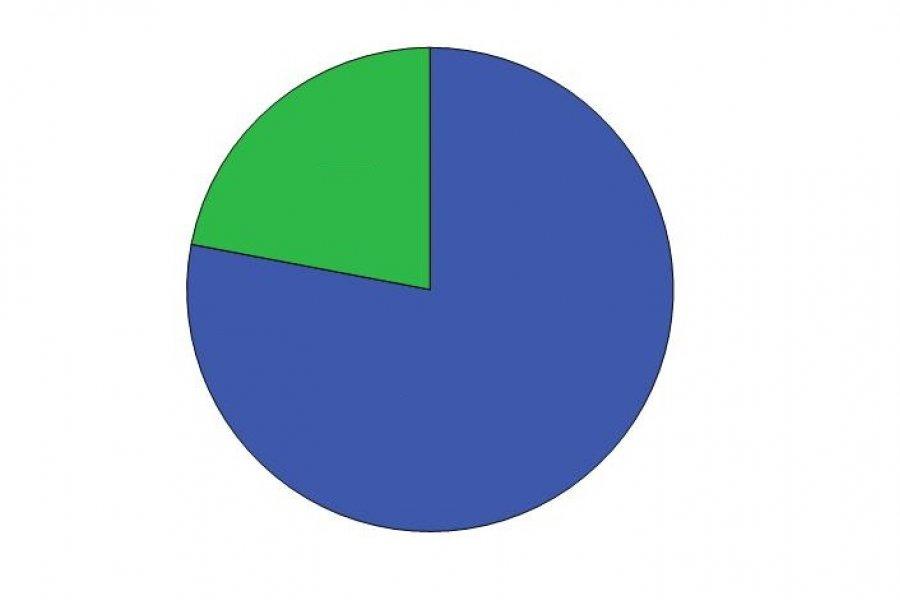 Encuesta CorrientesHoy: Más de 60% cree que el aumento salarial es insuficiente