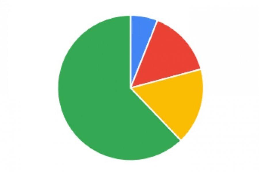 Encuesta CorrientesHoy: Casi el 60% está preocupado por la falta de conciencia sobre la gravedad del Coronavirus