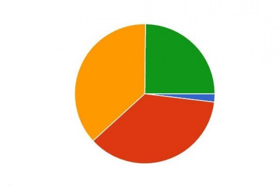 Encuesta CorrientesHoy: Sólo el 40% cree que están dadas las condiciones para la vuelta de los deportes