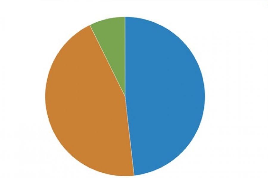 Encuesta CorrientesHoy: Casi el 50% no está de acuerdo con la habilitación de los deportes de contacto