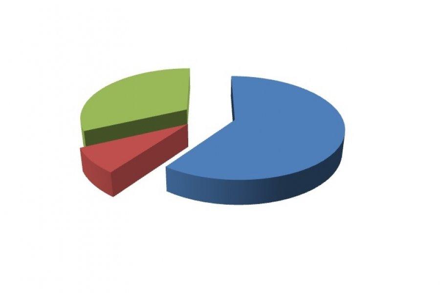 EncuestaCorrientesHoy: El 85% considera que deberían tomarse medidas más estrictas por el Coronavirus