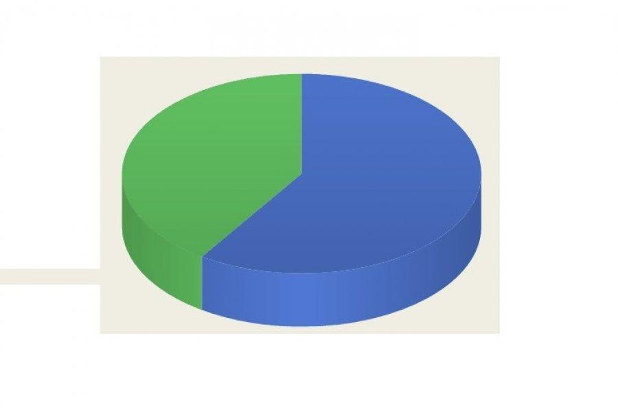 Encuesta CorrientesHoy: Más del 50% no está de acuerdo con la vuelta a clases presenciales