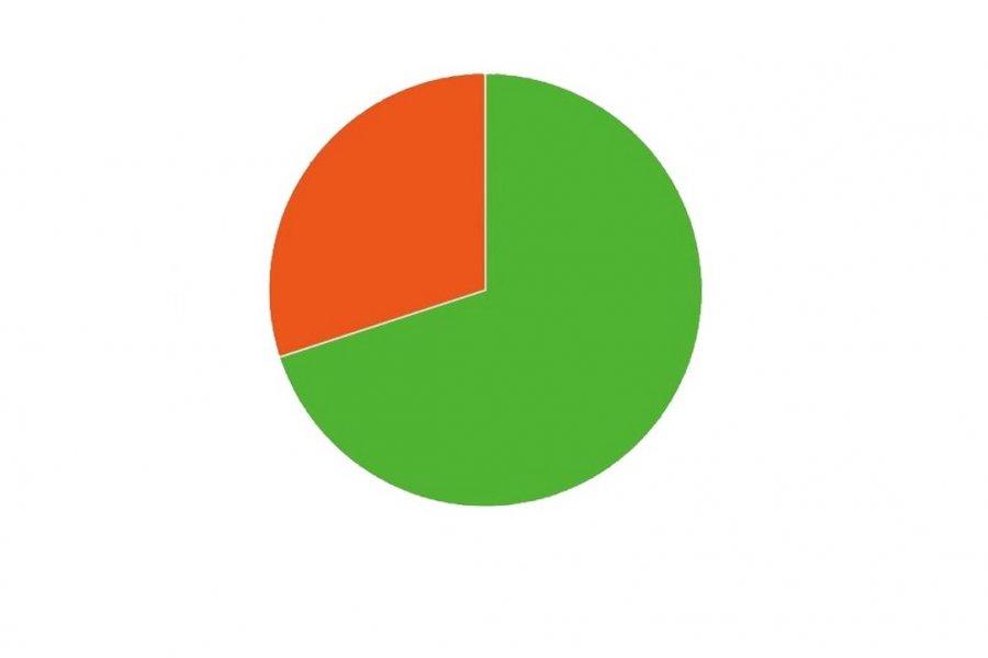 Encuesta CorrientesHoy: Más del 70% considera que deben suspenderse las PASO