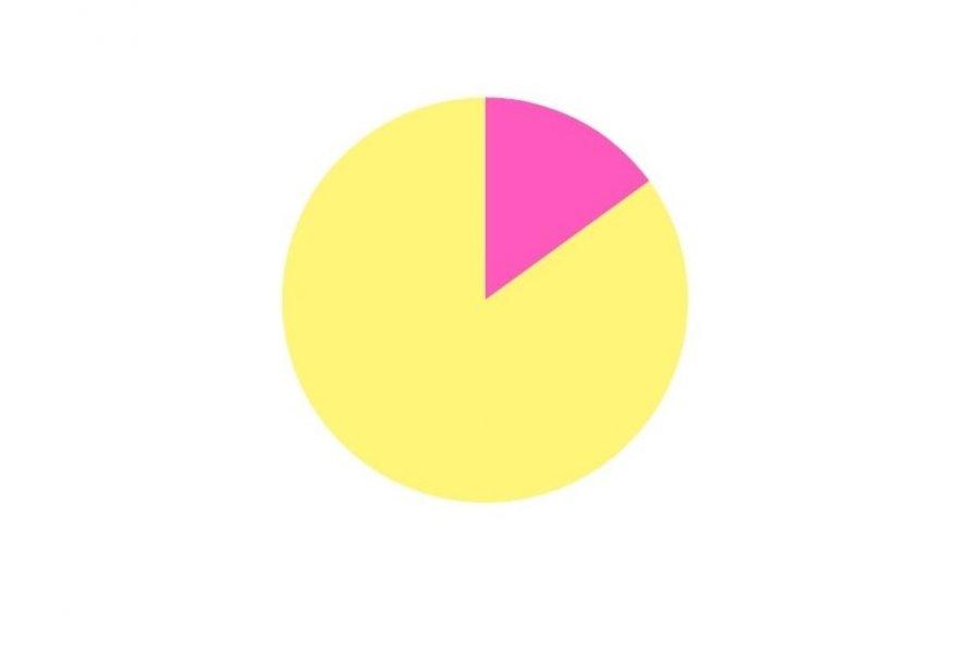 Encuesta CorrientesHoy: El 85% cree que tendrían que haber más restricciones ante la llegada de nuevas cepas