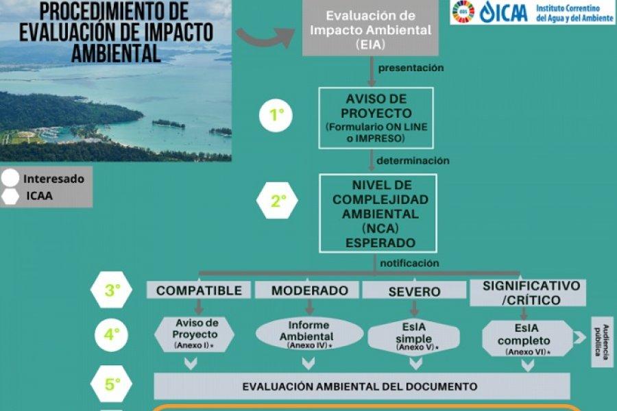 El ICAA recuerda procedimiento para aprobación ambiental