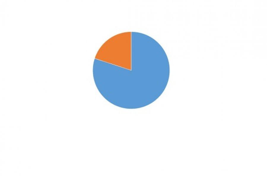 Encuesta CorrientesHoy: Casi el 70% cree que deberían suspenderse las clases presenciales