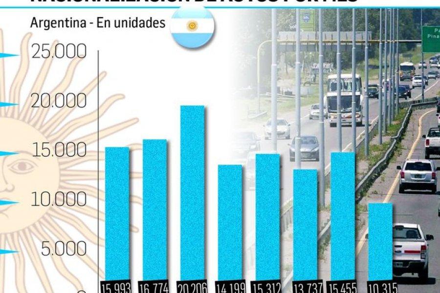 Por cepo para cuidar dólares, agosto fue el mes en que se importaron menos autos