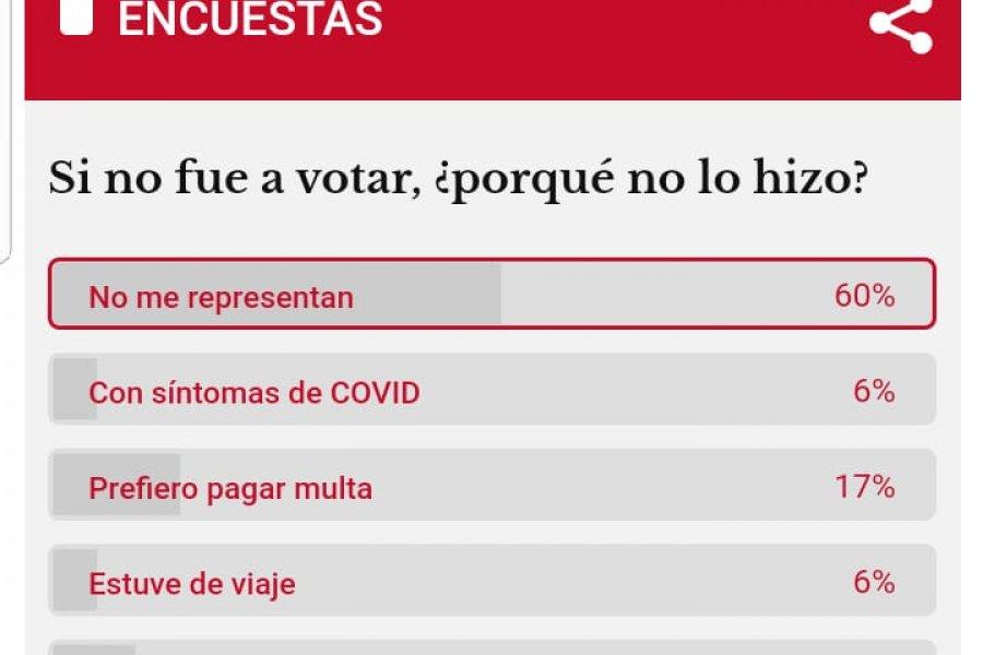 Corrientes: Por qué el 60% de los correntinos no votó en las PASO
